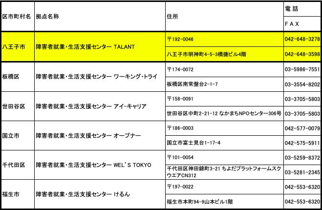 東京都の「障害者就業・生活支援センター」一覧